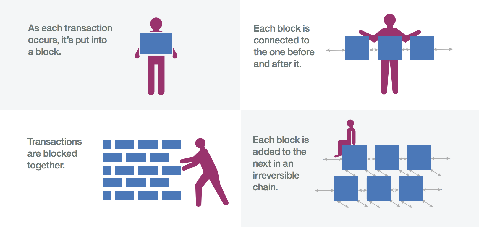 Building Blockchain